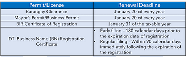 Permit and licenses renewal deadlines for small business
